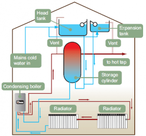 Which boiler should you choose for your house? ASAP Plumbers